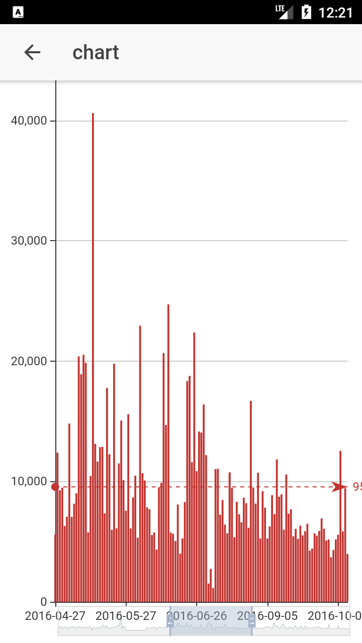 bar chart for long time periods