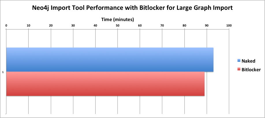 neo4j-import-bitlocker-total
