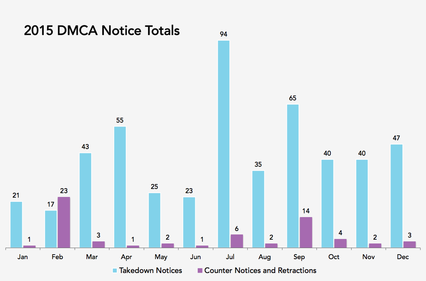 2015 DMCA Notice Totals - Bar Graph