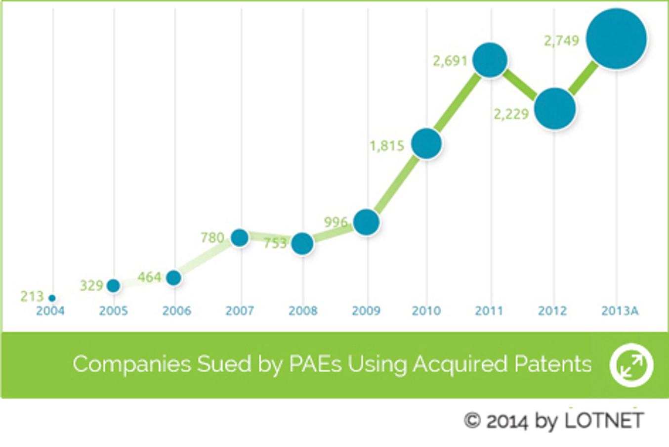 Companies Sued by PAEs Using Acquired Patents