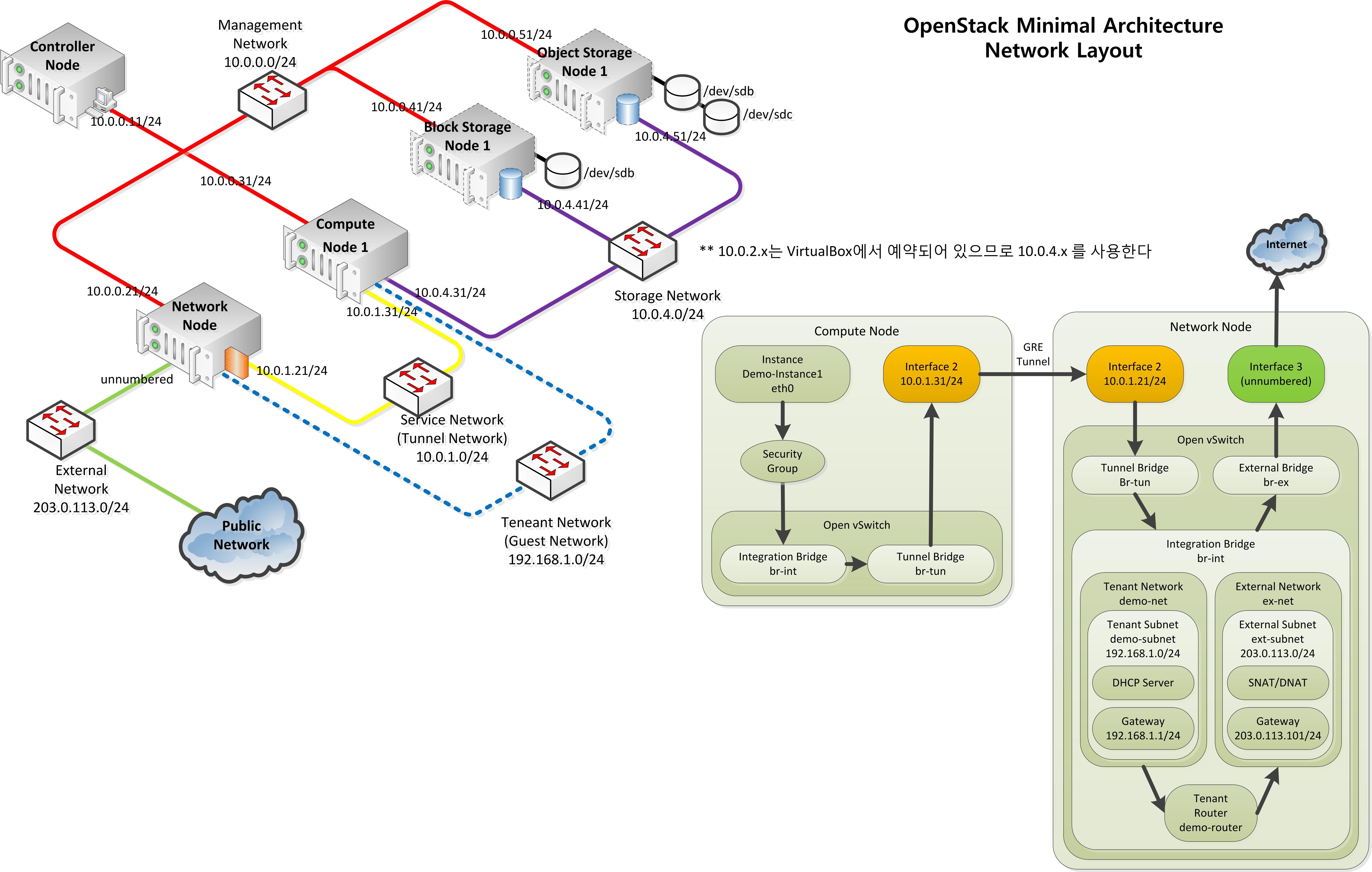 OpenStack Minimal Architecture Network Layout