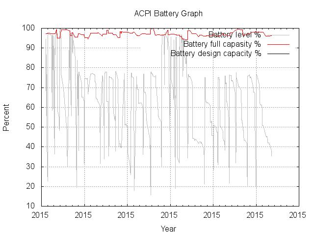 battery-graph