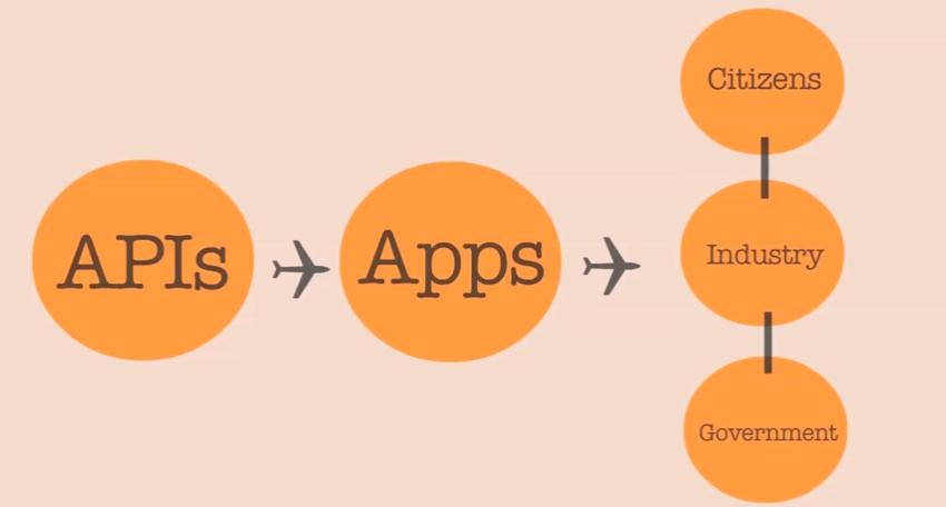 circles as API flow