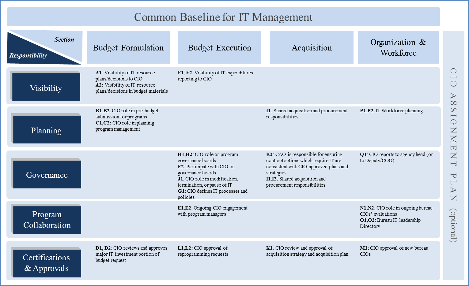 Common baseline for IT Management