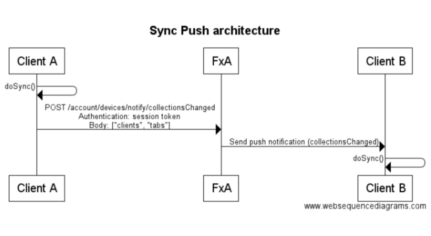 sync_push_architecture