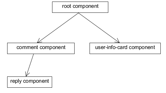 components-tree