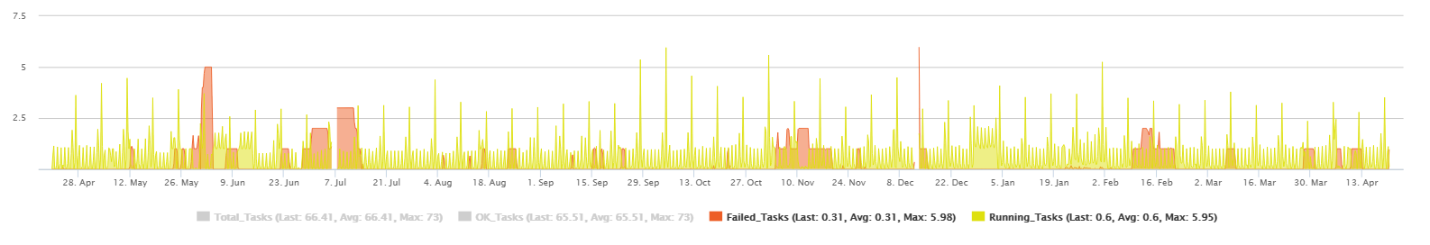 check_ms_win_tasks_graph_02