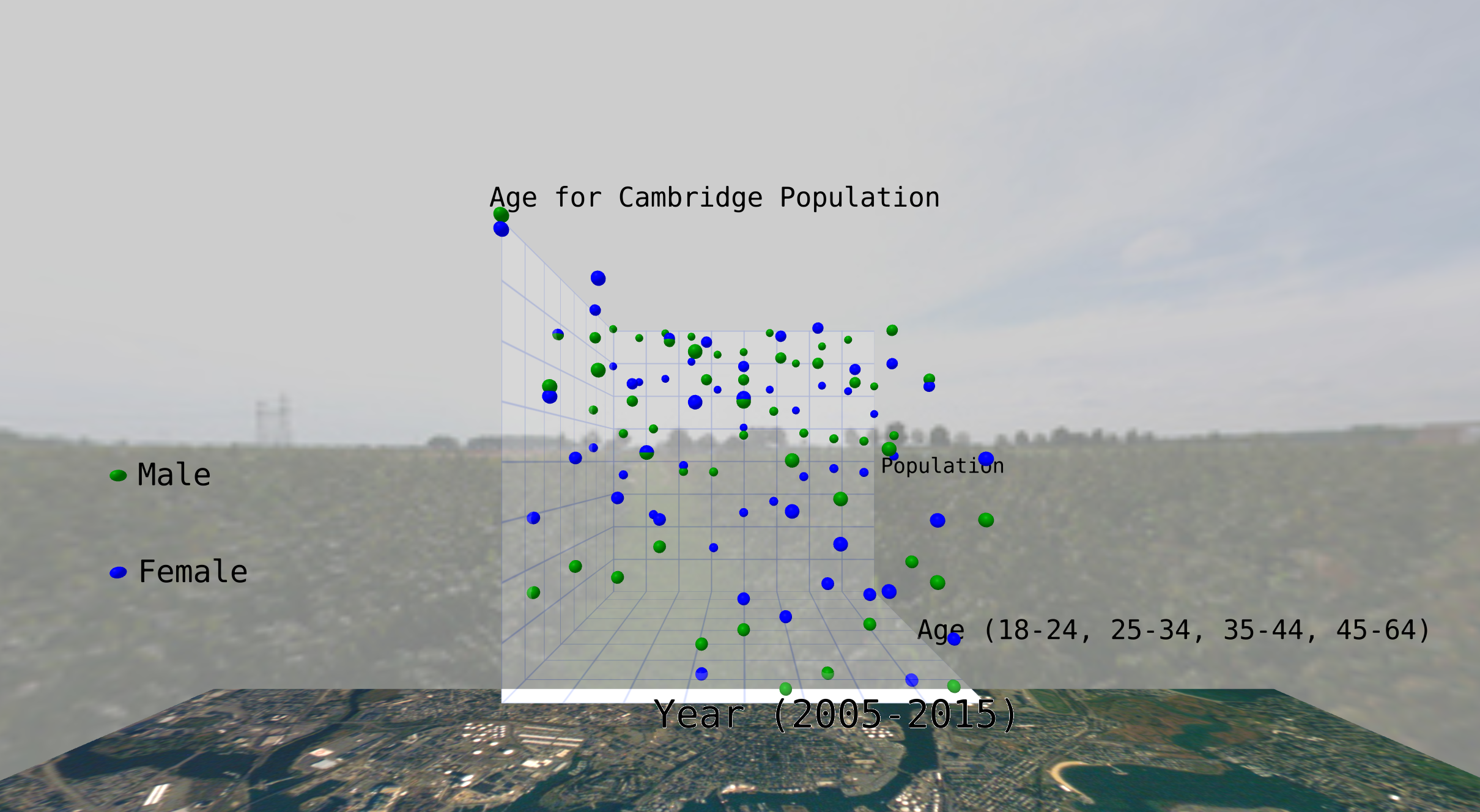 Cambridge Census
