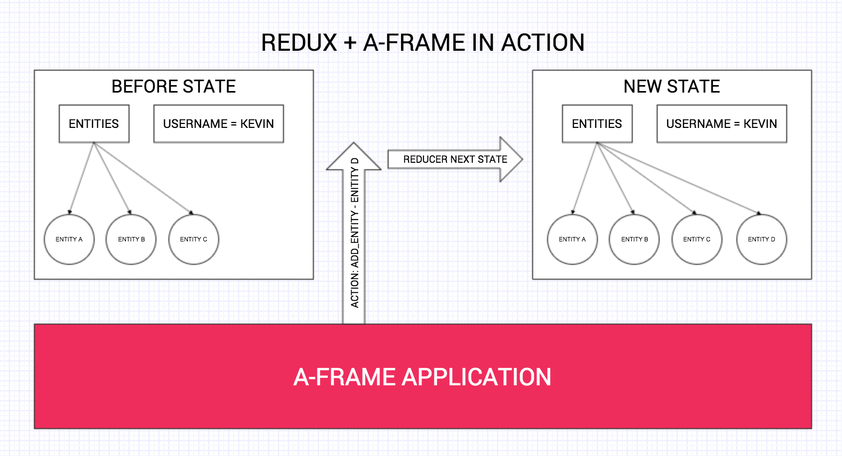 Redux and A-Frame Diagram