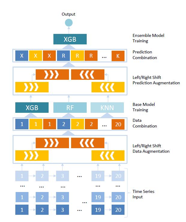 n2 model diagram