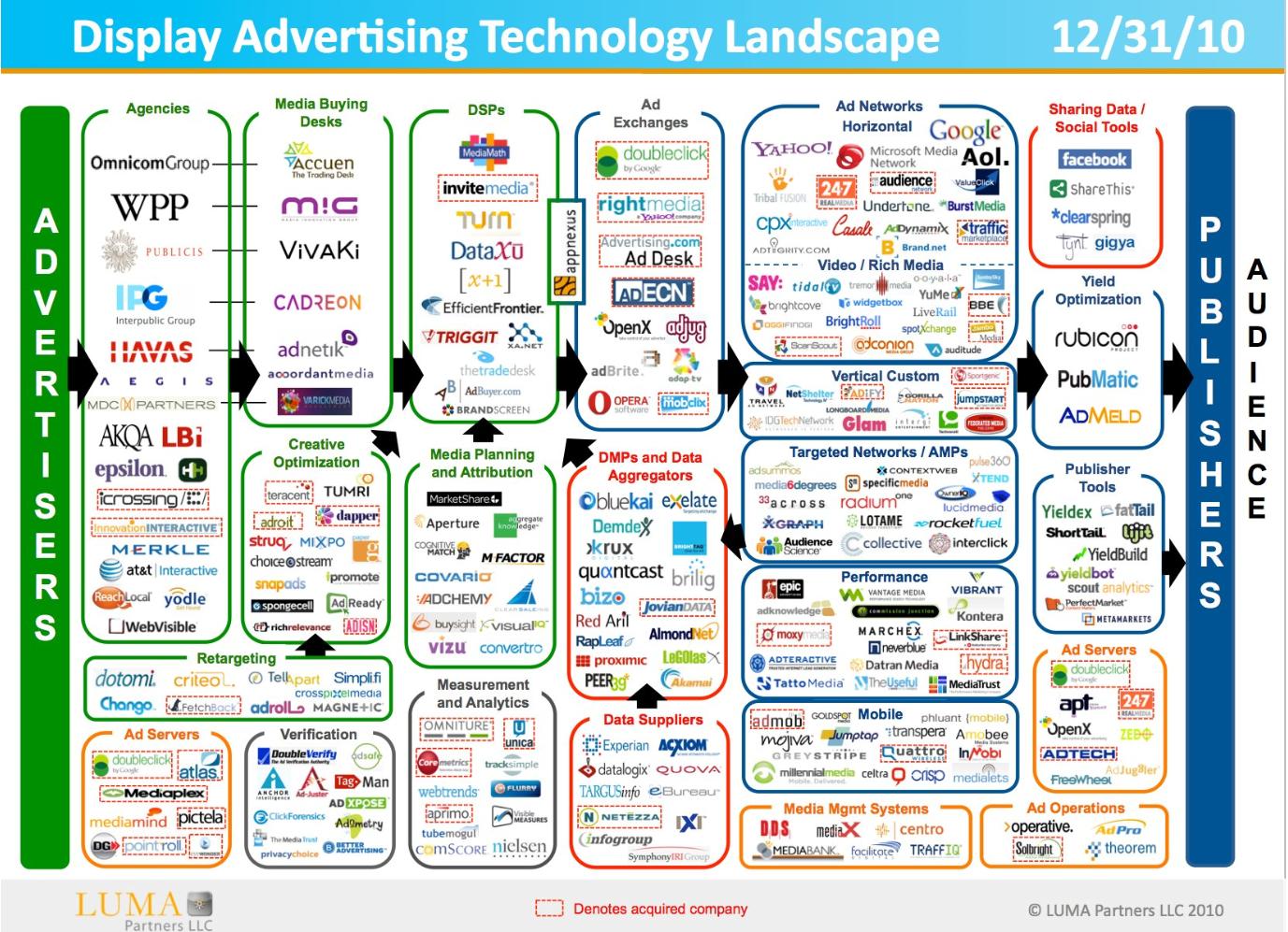 在线广告系统生态圈
