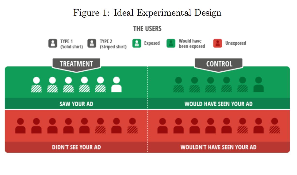 图1:理想的实验设计