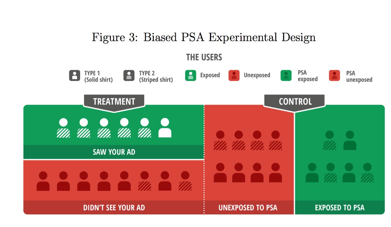 图3: 公益广告作为对照组