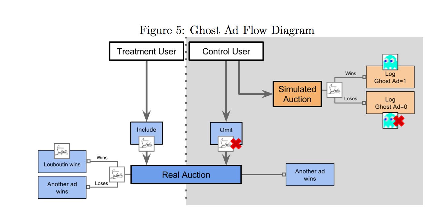 图5: 幽灵广告系统工作原理