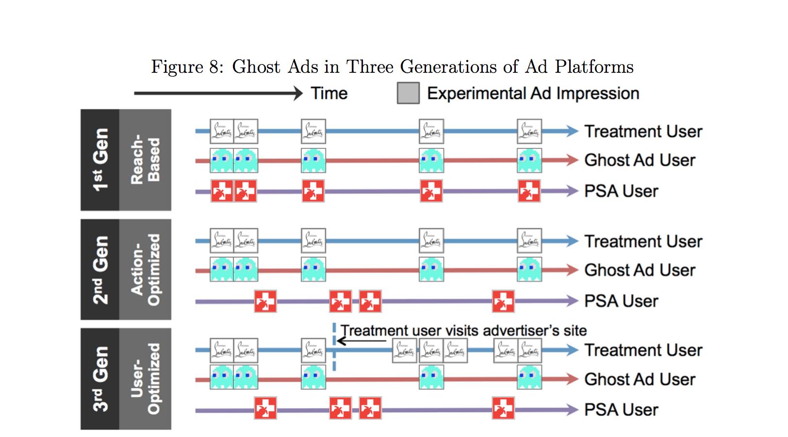 图8: 幽灵广告之于三代广告系统