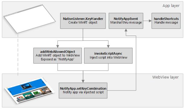 Keyboard shortcuts flowchart