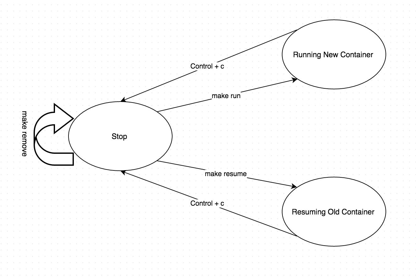 State machine diagram for interacting with Docker containers using make tool