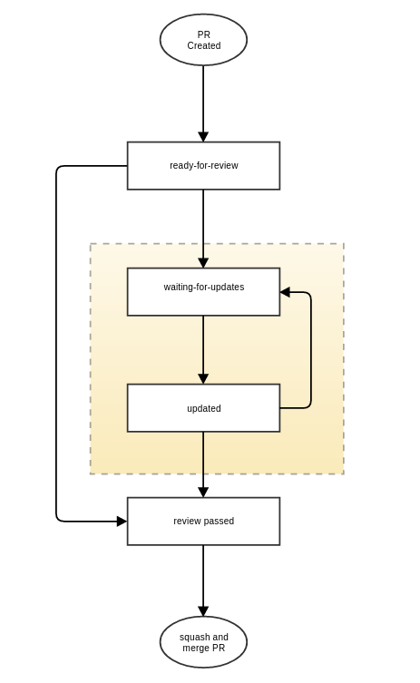 PR Lifecycle state diagram