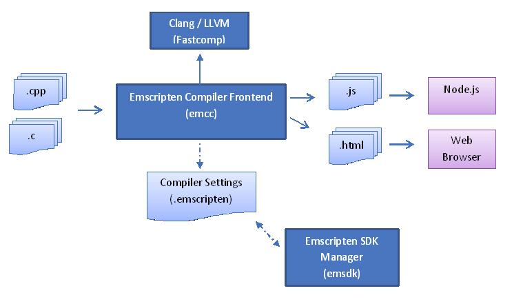 emscripten-flow