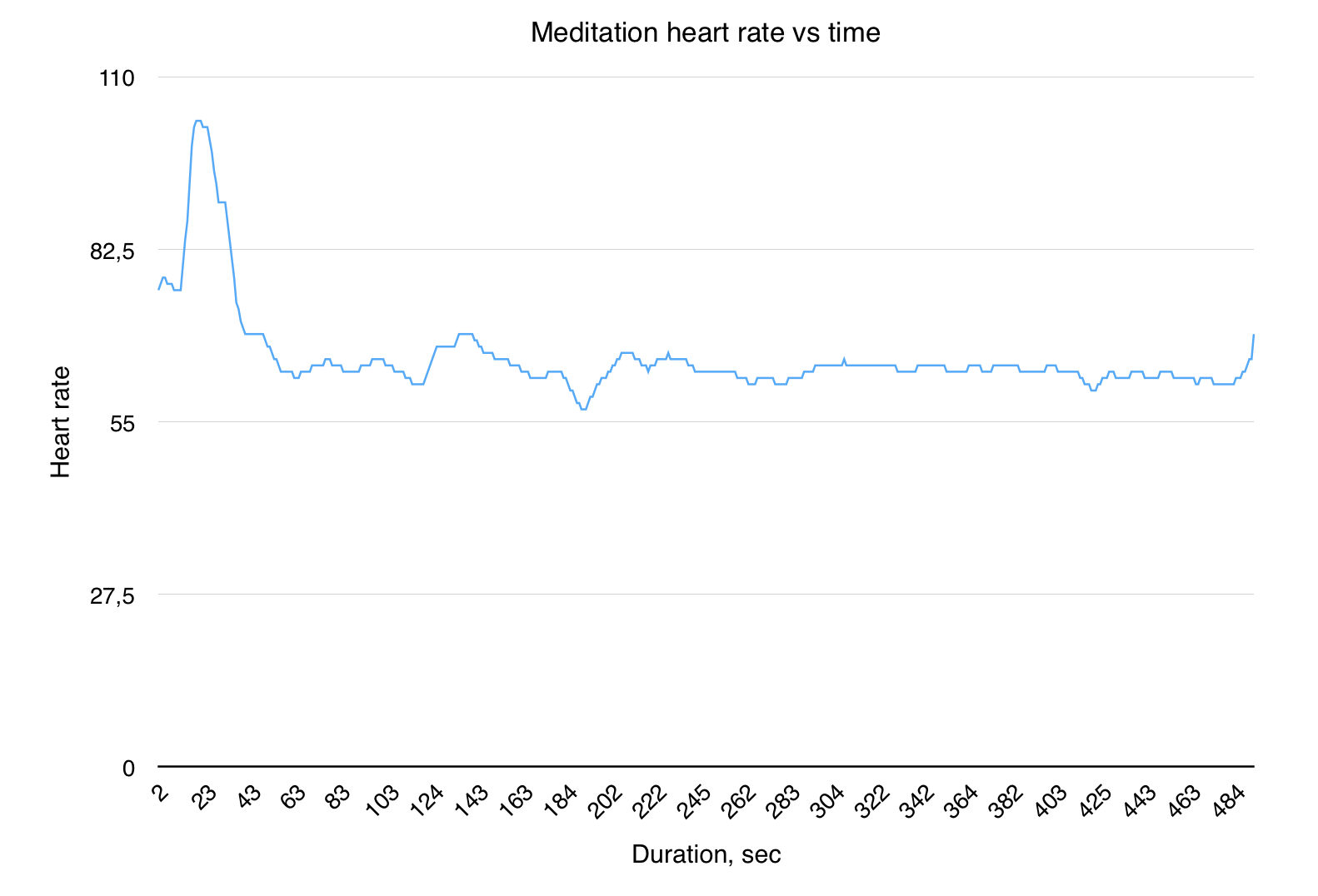 Heart rate vs time using Node.js and Bluetooth Pule Sensor TICKR