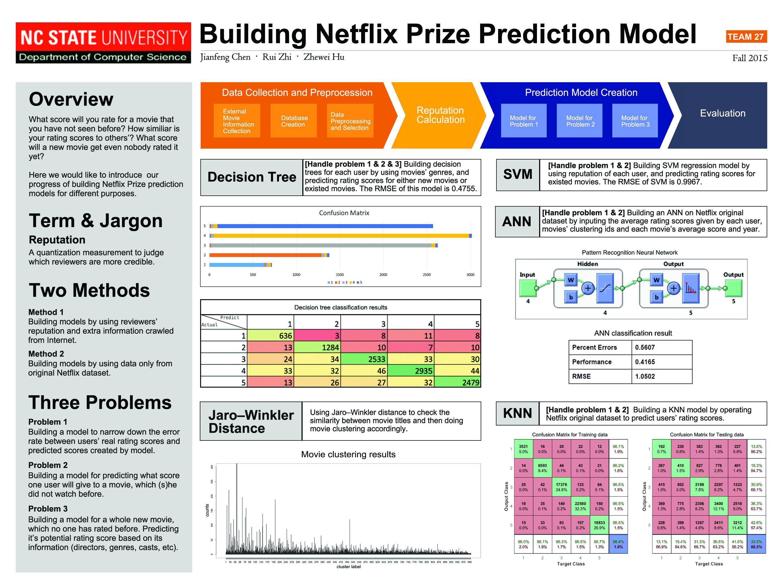 netflix-project-poster