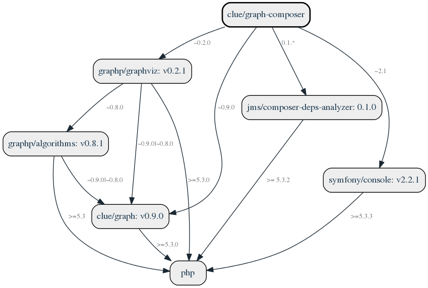 dependency graph for clue/graph-composer