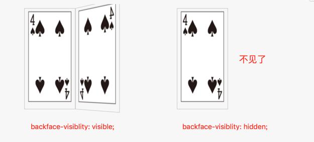 backface-visibility