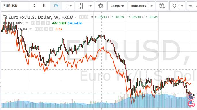 EUR vs USD vs YUAN