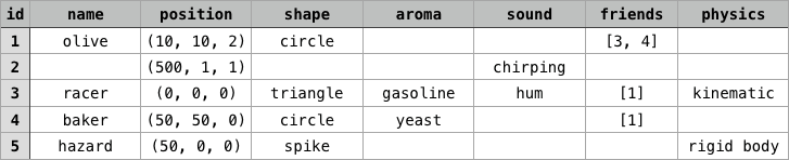 entity-component-table