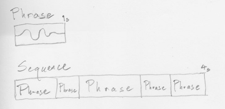 diagram-phrase-sequence