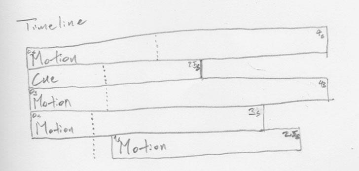 diagram-timeline