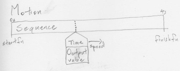 diagram-motion