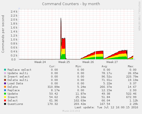 mysql_commands-month