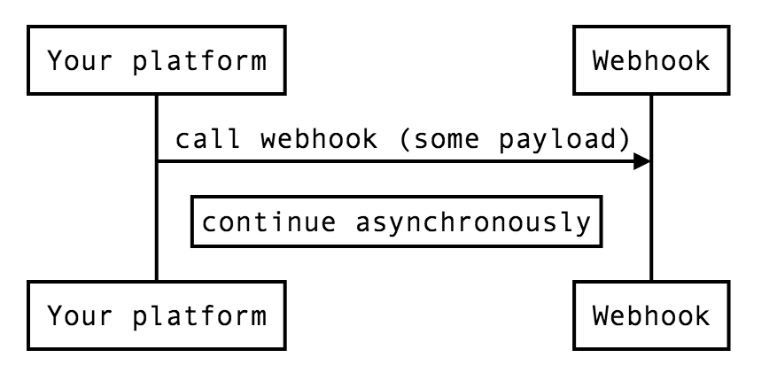 Asynchronous extension