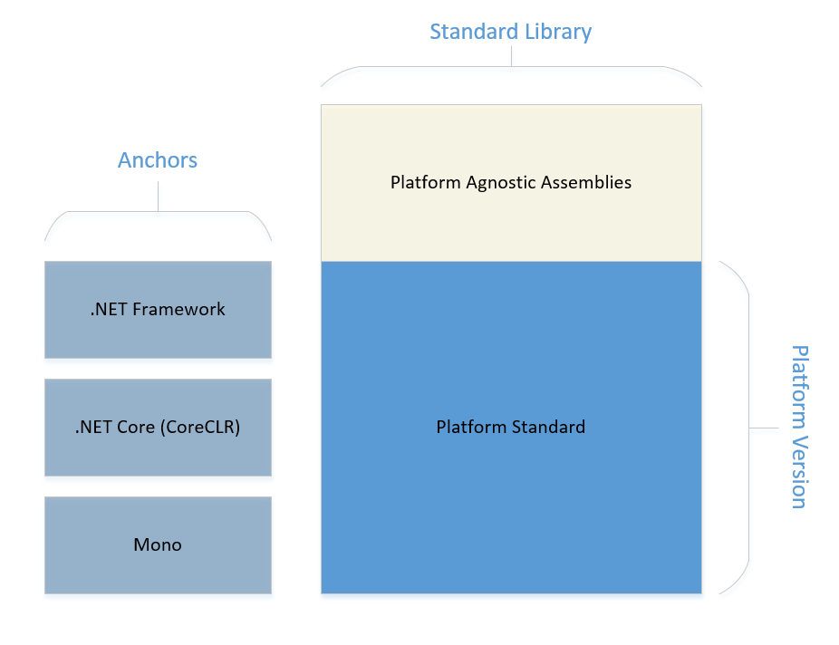 Platform Standard and Library