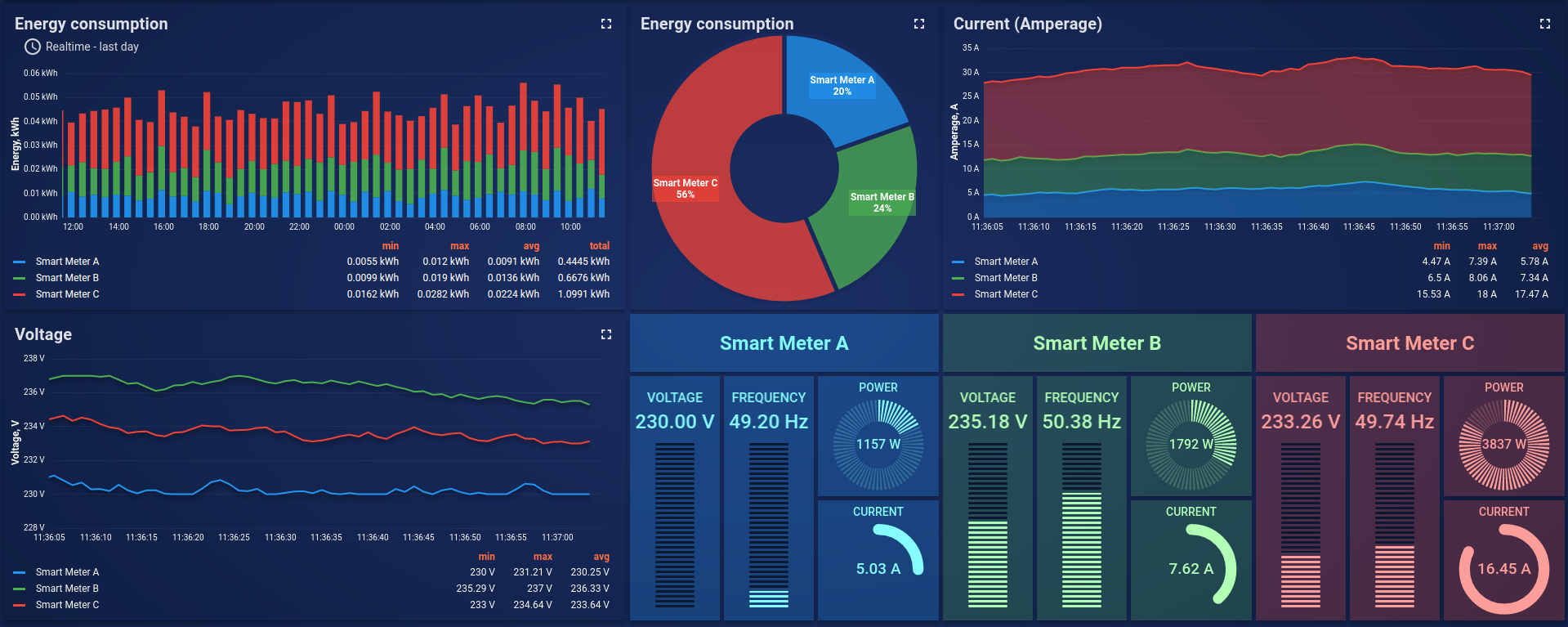 Smart energy monitoring demo