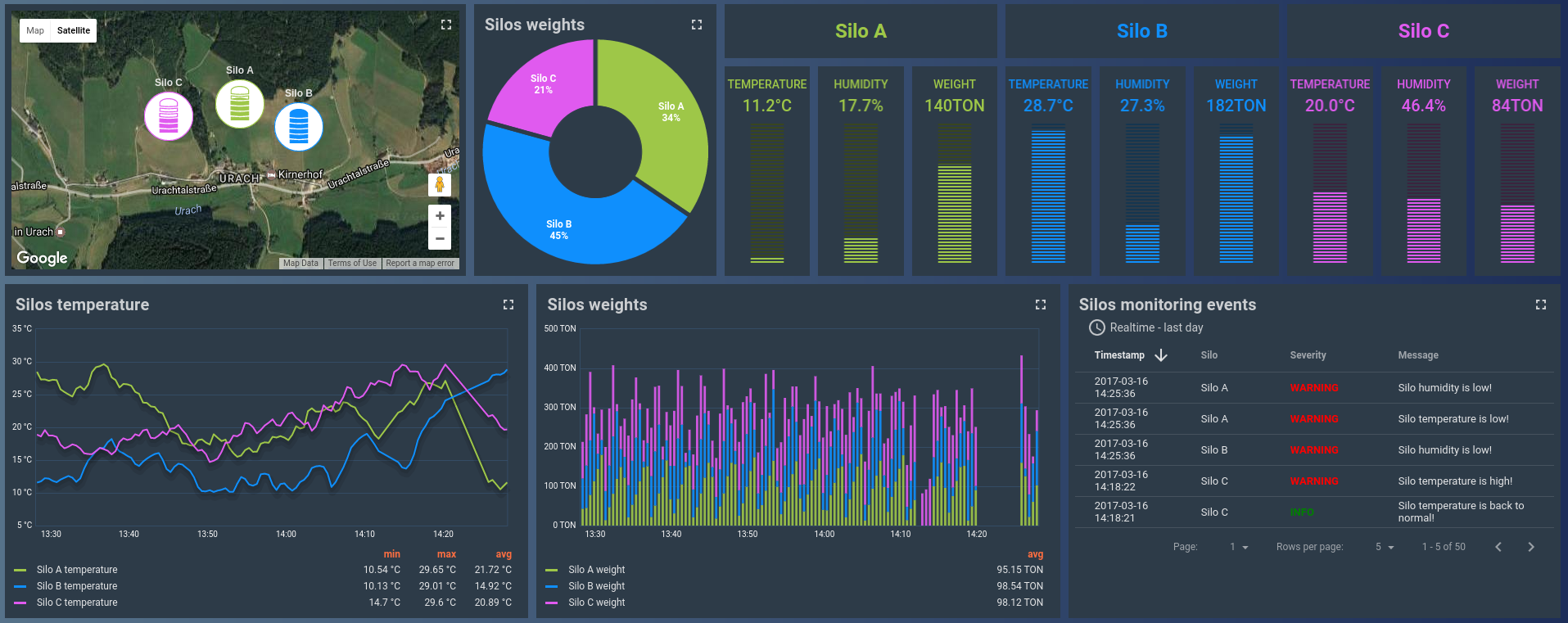 Silos monitoring demo