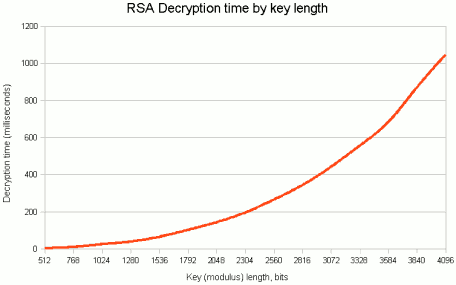 RSA Decryption Time by Key Length
