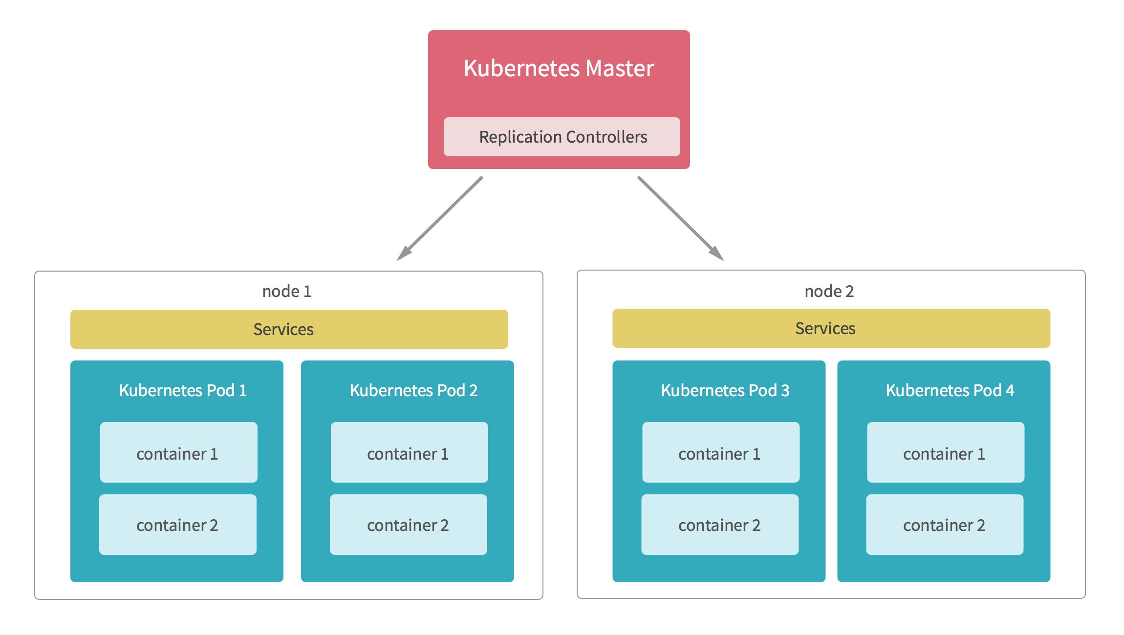 replication-controller