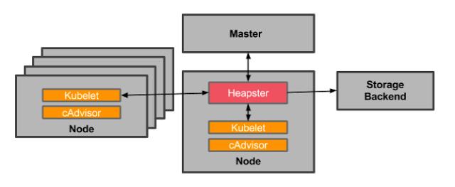 monitoring-architecture