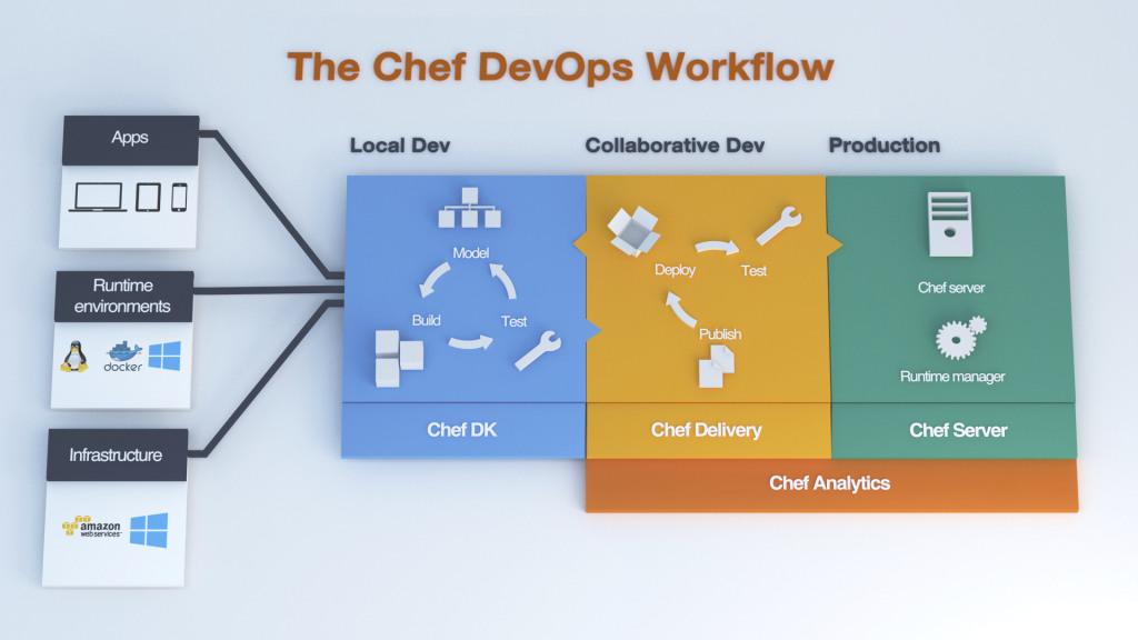 chef-devops-workflow-1