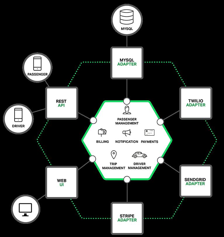 richardson-microservices-part1-1_monolithic-architecture