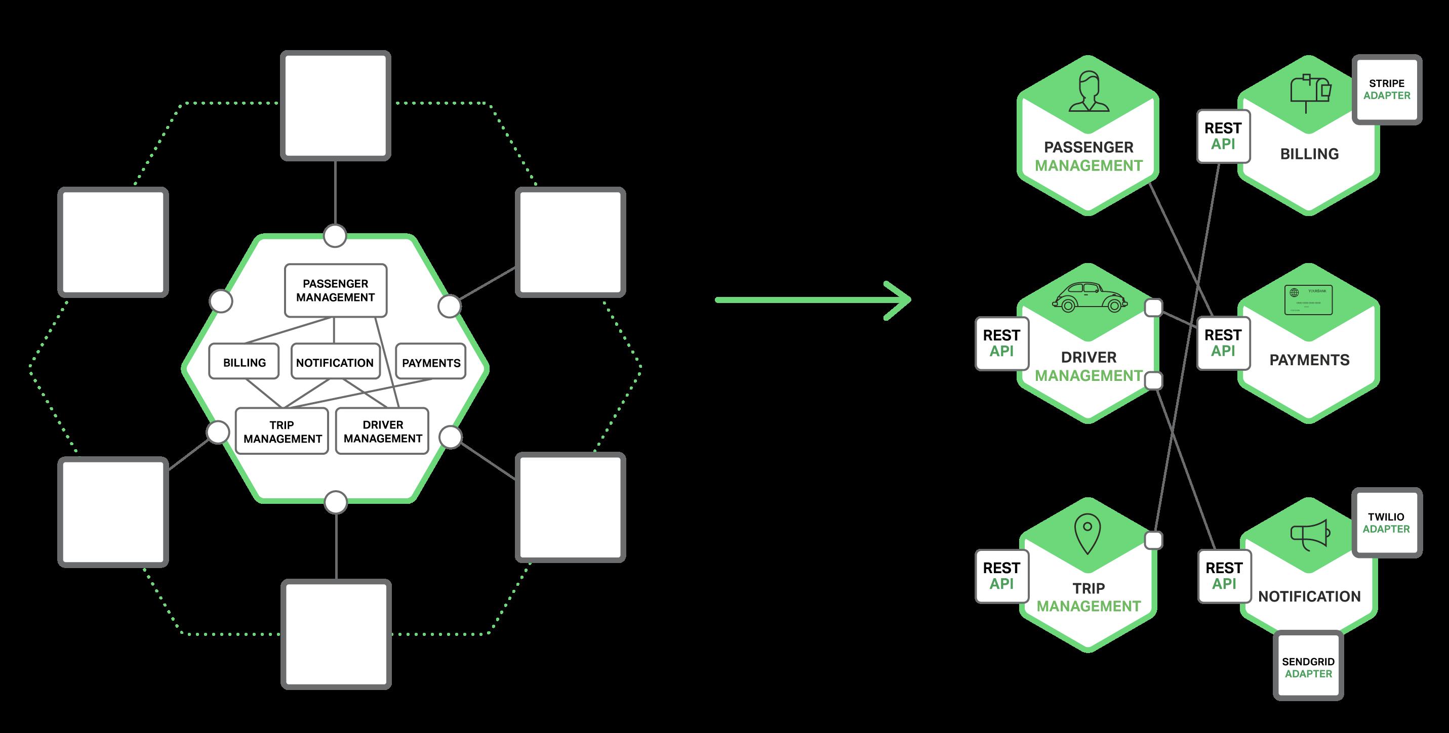 richardson-microservices-part3-monolith-vs-microservices