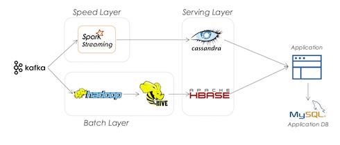 enterprise-lambda-architecture