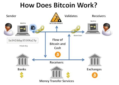 how-bitcoin-works-1