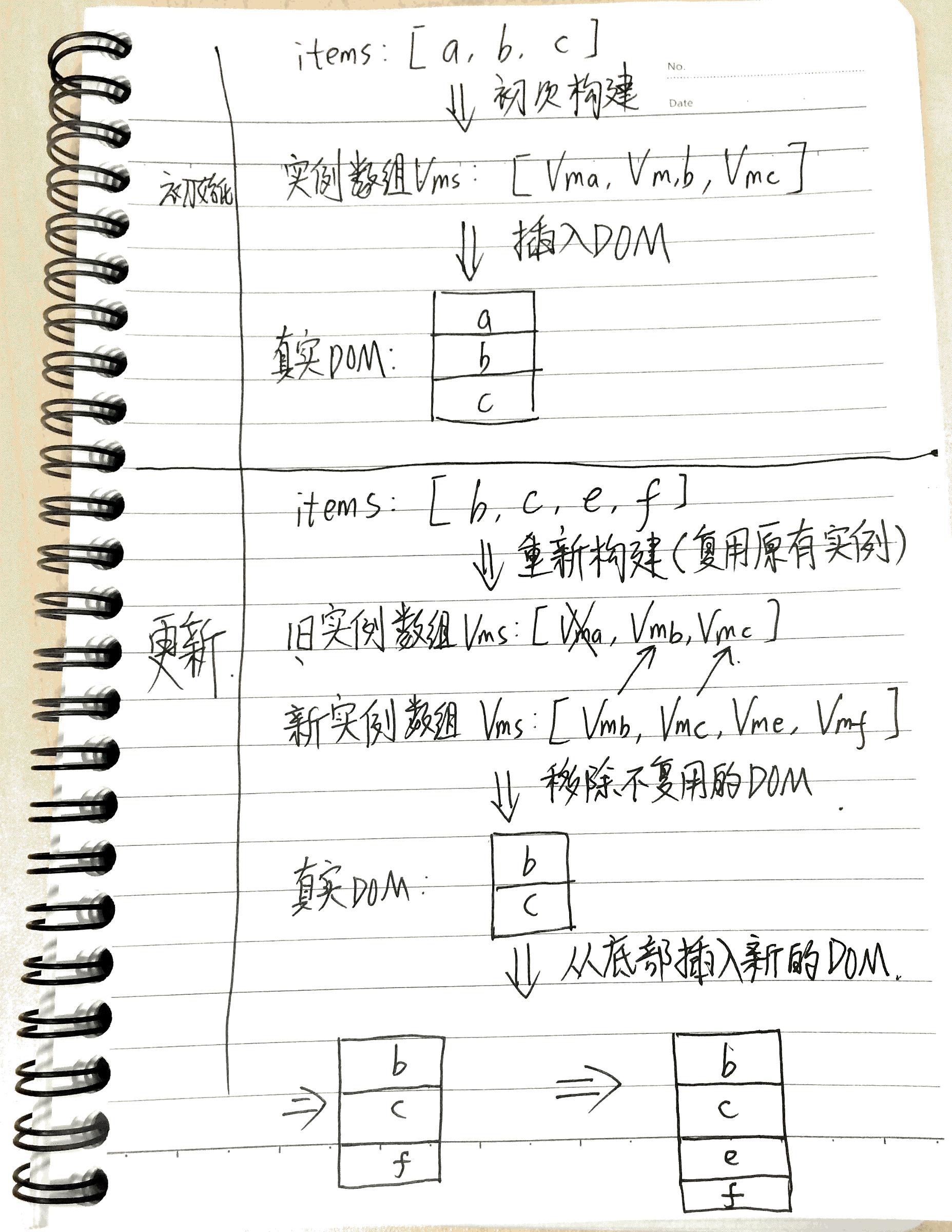 diff算法