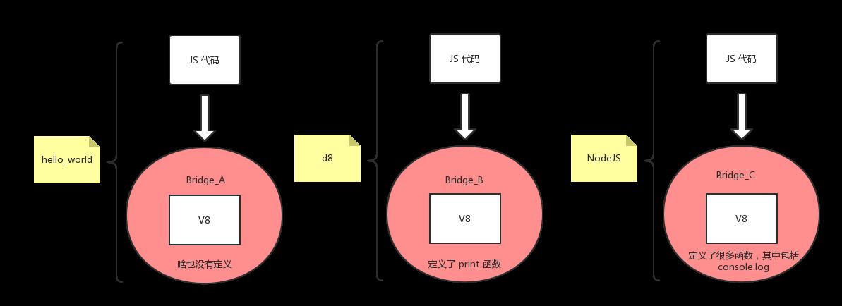js-C++-bridge