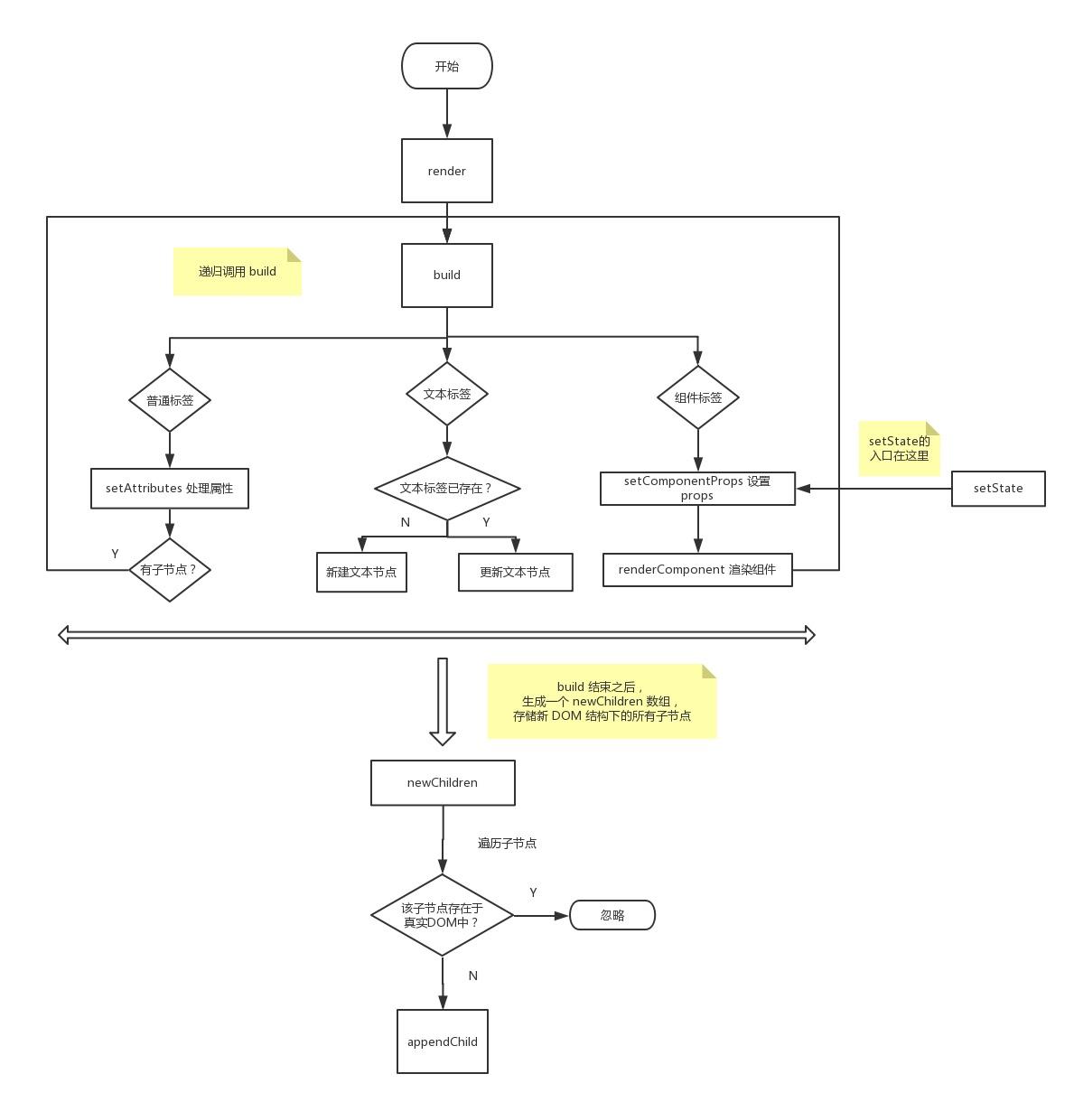 preact组件渲染与更新逻辑图