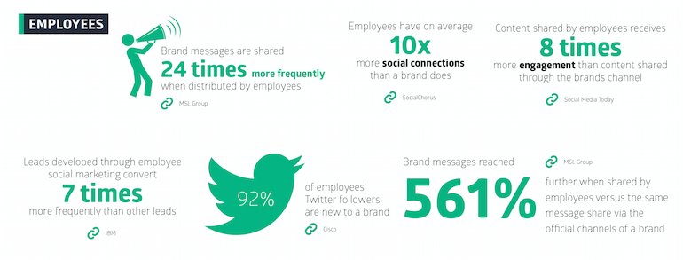 employee stats
