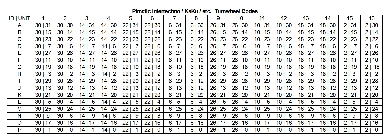turnwheel codes
